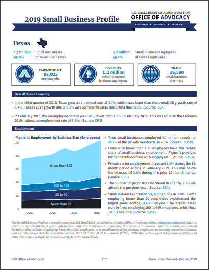 Small Business Programs | Texas Economic Development | Office of the