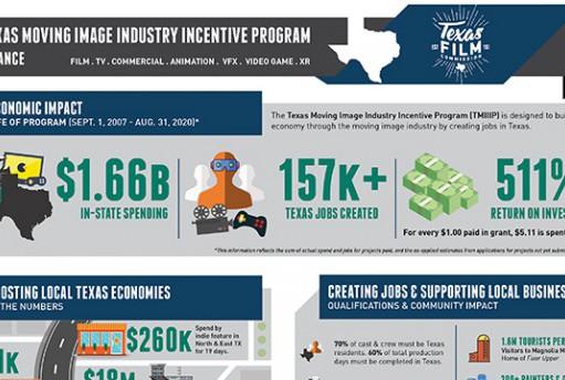 Economic Impact of Media Production thumb