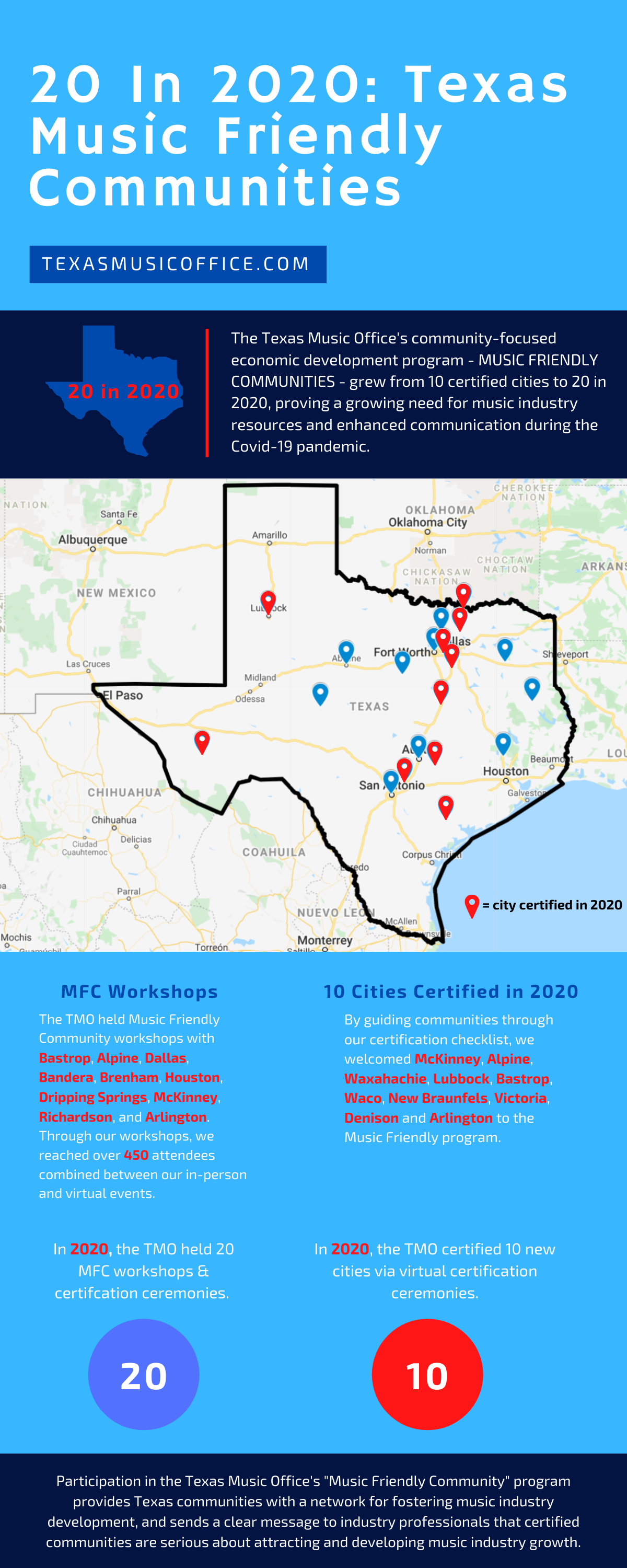 20 in 2020 TX Music Friendly Communities infographic