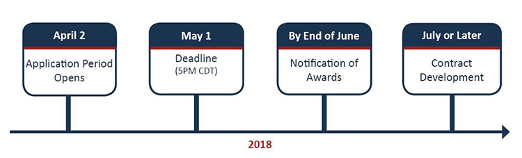 April 2: Application Period Opens; May 1: Deadline (5PM CDT); By End of June: Notification of Awards; July or Later: Contract Development