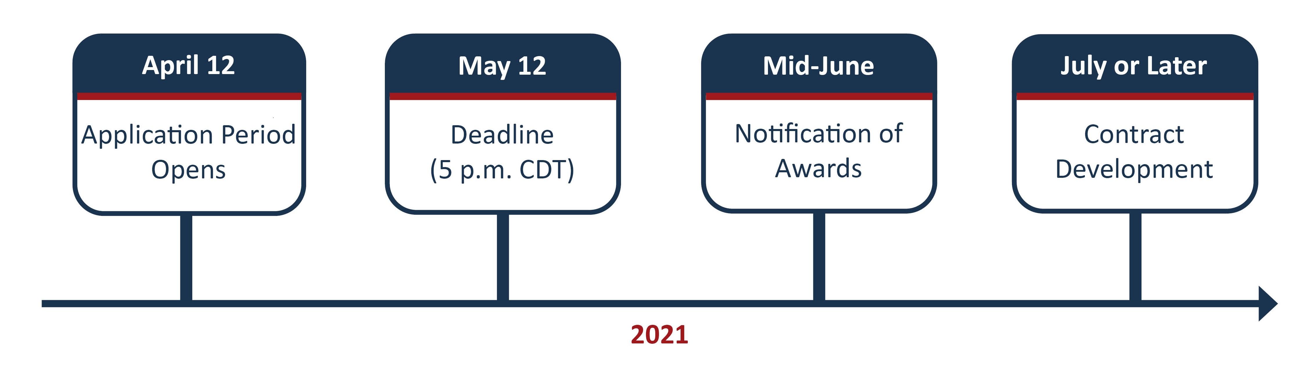 Grant timeline: see dates below